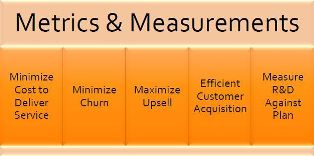 SaaS Metrics - figure 2